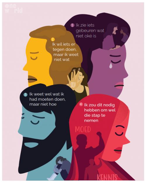 Sociona voor OneWorld over wat (witte) mensen nodig hebben om op te staan tegen racisme